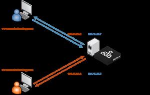 3325_GLB-Blog-DNS